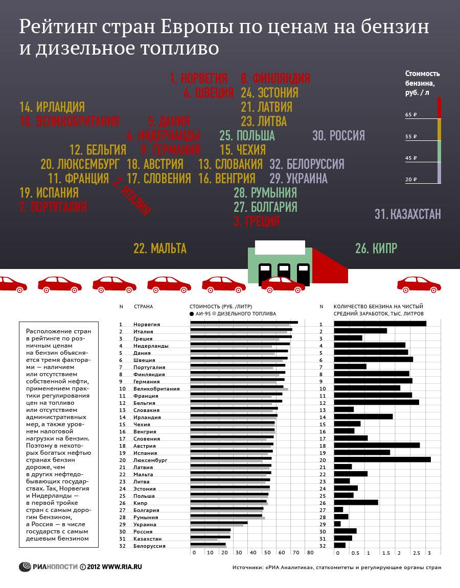 Европейски рейтинг на държавите по достъпност на бензина