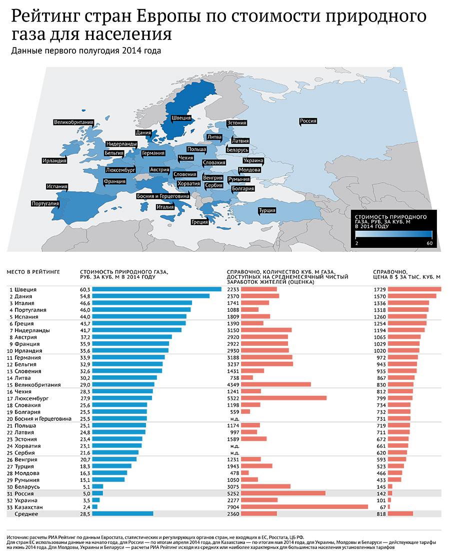 Цената на природния газ в Европа – графика