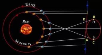 Какво не трябва да се прави през периода на ретроградния Меркурий  до 5 септември